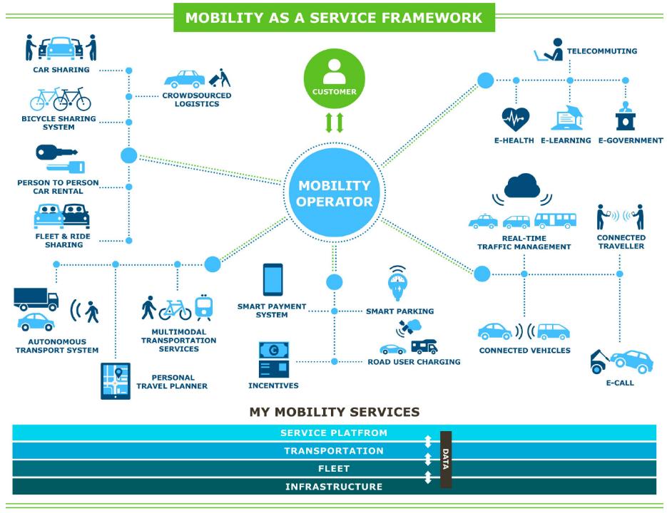 Mobility as a Service Framework